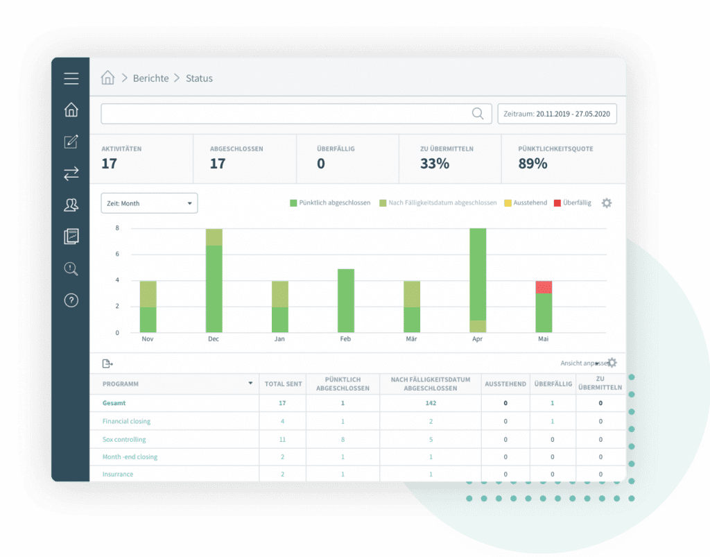 Reports and dashboards, Impero Compliance and Risk