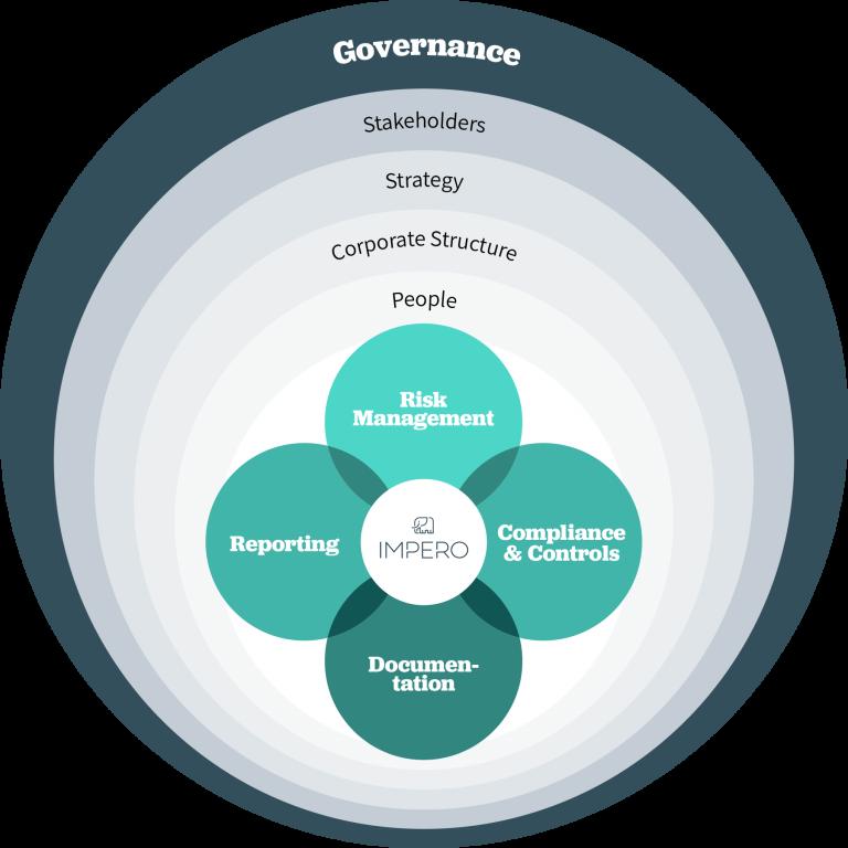 GRC model. Governance, Risk, Compliance